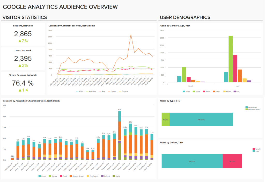google-analytics-audience-overview-dashboard