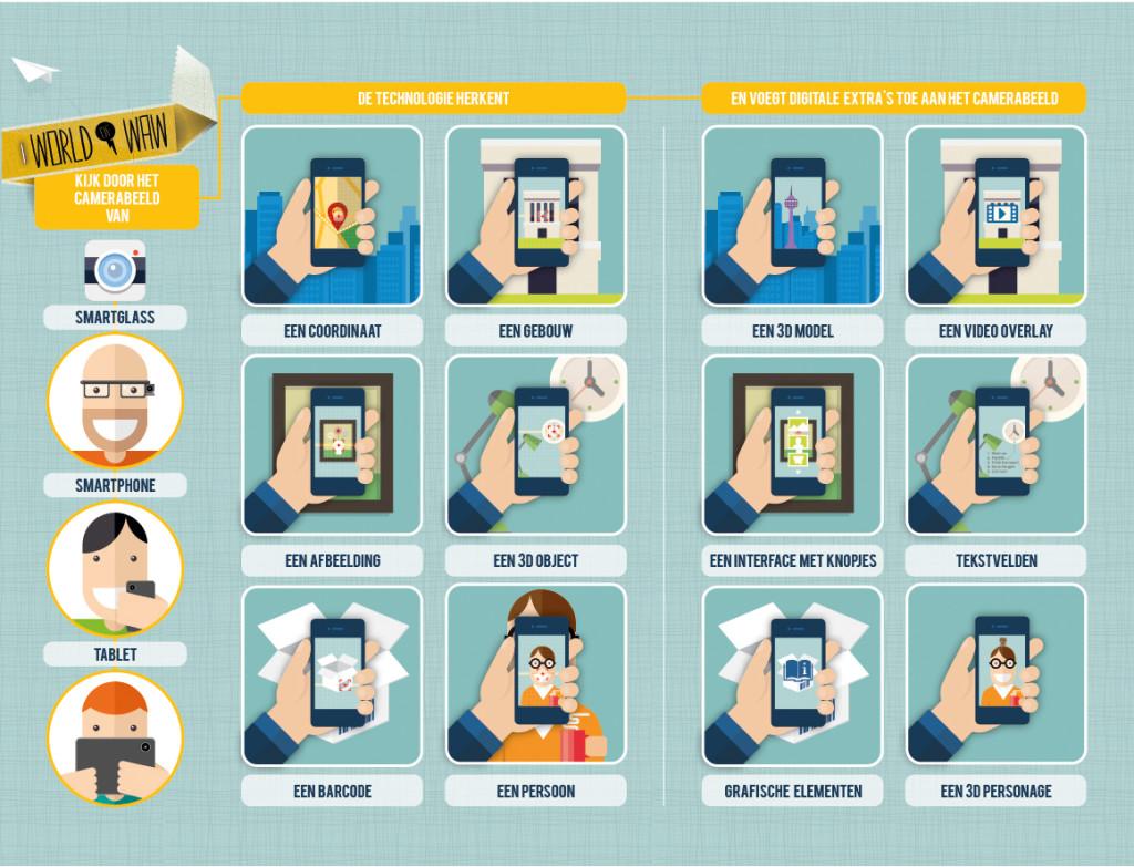 infografiek WOW